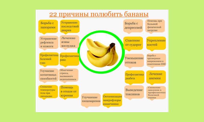 Бананы оказывают положительное влияние на организм человека