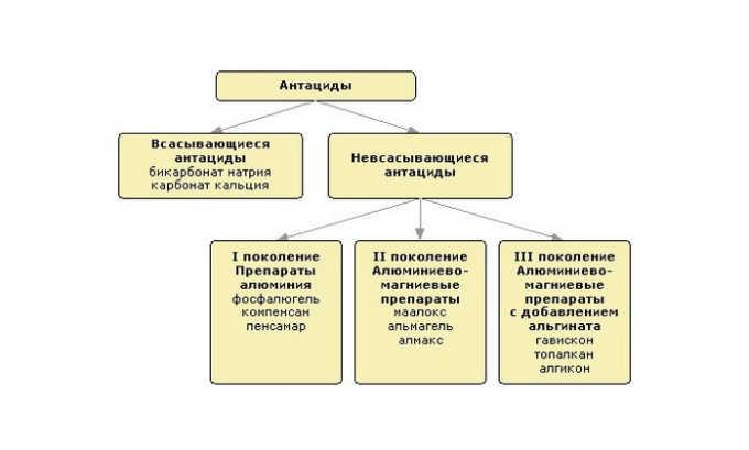 В терапию панкреатита входит применение антацидов