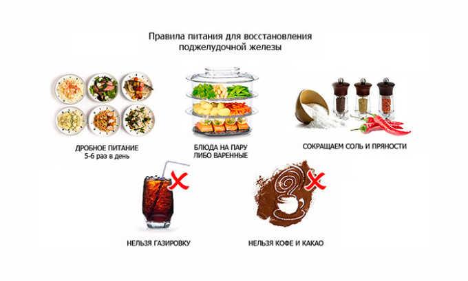 Нужно упорядочить режим приема пищи и ограничить количество вредных продуктов, жирных, жареных, острых, соленых блюд