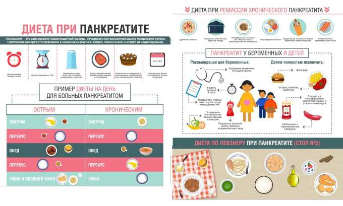 Основы диеты при панкреатите