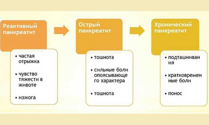Симптомы при разных формах панкреатита
