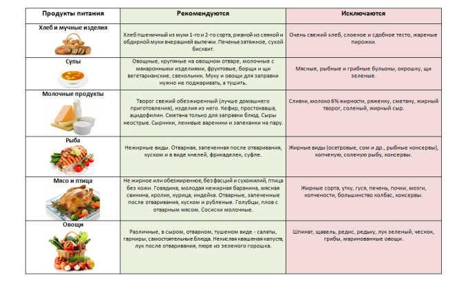 Список разрешенных продуктов при панкреатите
