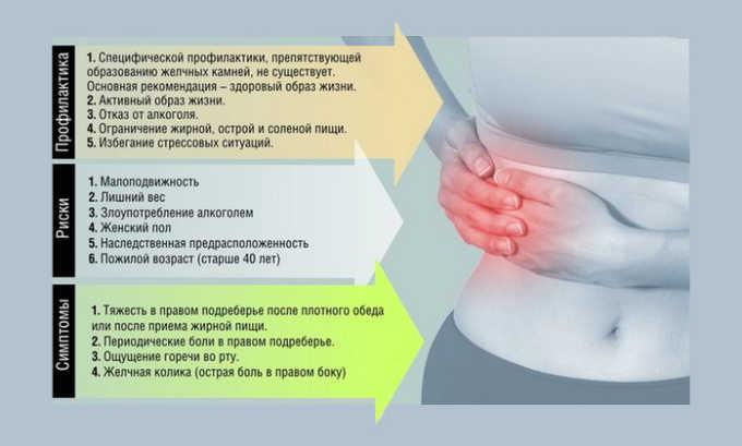 Риски развития и симптомы желчнокаменной болезни
