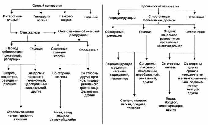 Стадии развития острого и хронического панкреатита