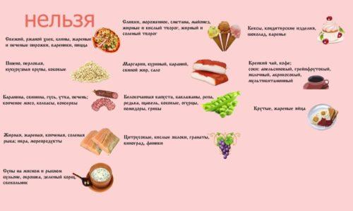 Каждый человек, имеющий проблемы с поджелудочной железой, должен соблюдать специальную диету, исключающую продукты вредные для железы