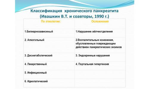 Классификация заболевания по Ивашкину В.Т. предусматривает определение заболевания по различным признакам