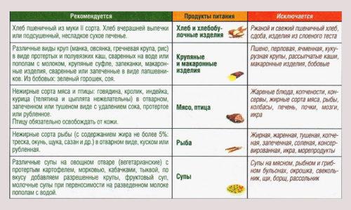 Правильное питание - в числе основополагающих принципов лечения заболевания