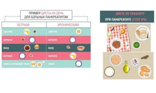 Больным, страдающим от хронического панкреатита, нужно есть 5-6 раз в день мелкими порциями. Желательно употреблять блюда всегда в одно и то же время. Пища должна быть теплой