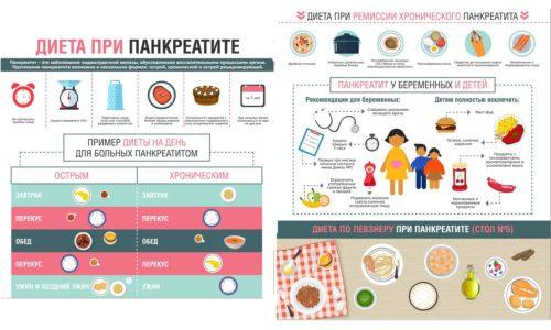 Особенности питания при различных формах панкреатита