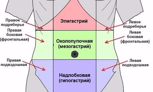 Локализация боли во время приступа зависит от поврежденной части поджелудочной железы